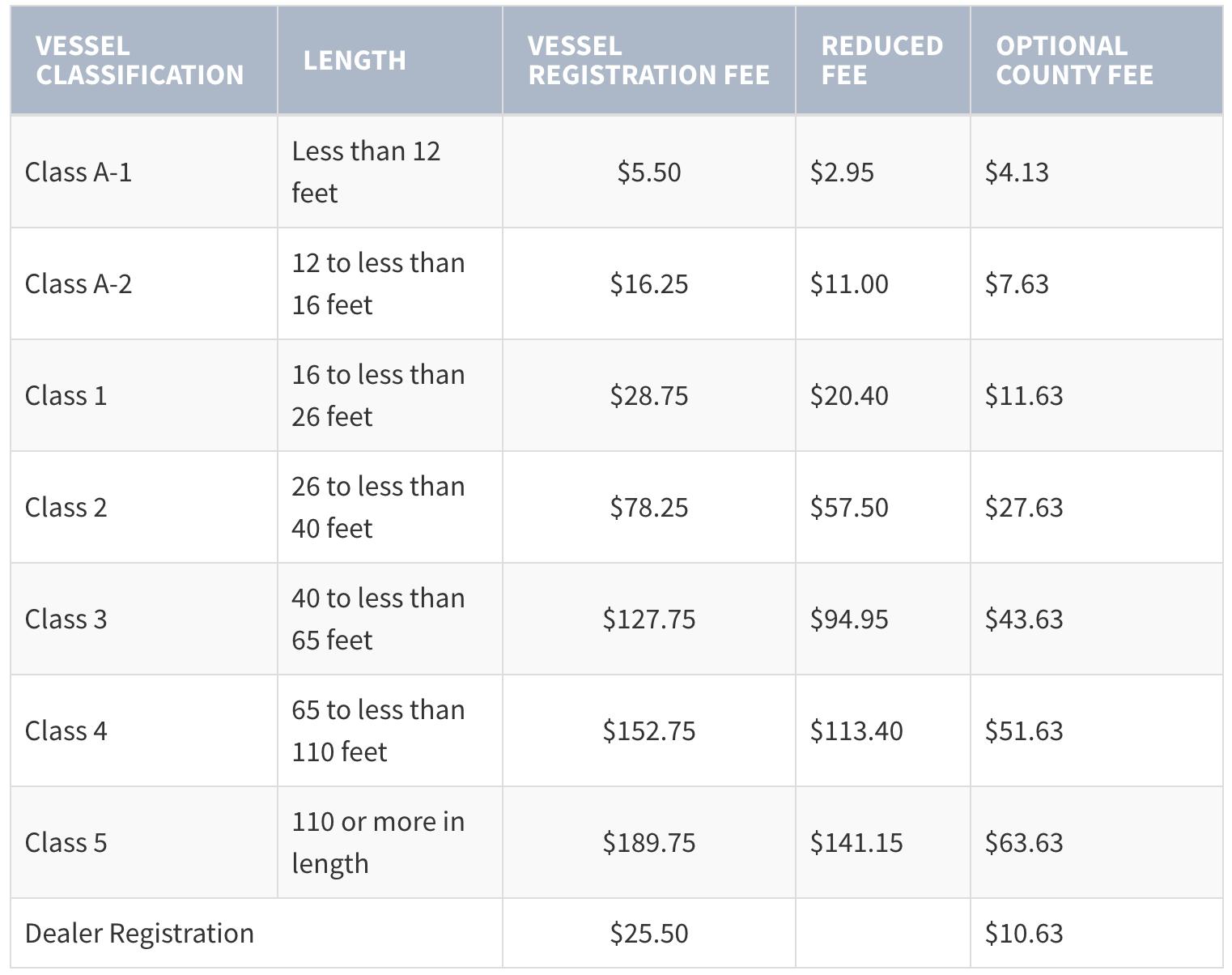 Vessel documentation & Boat Title Search | MarineTitle.Com